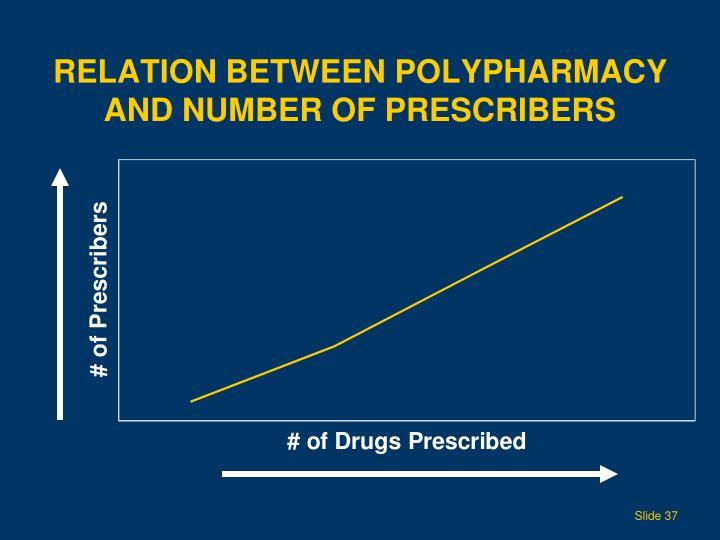 Relation Between Polypharmacy