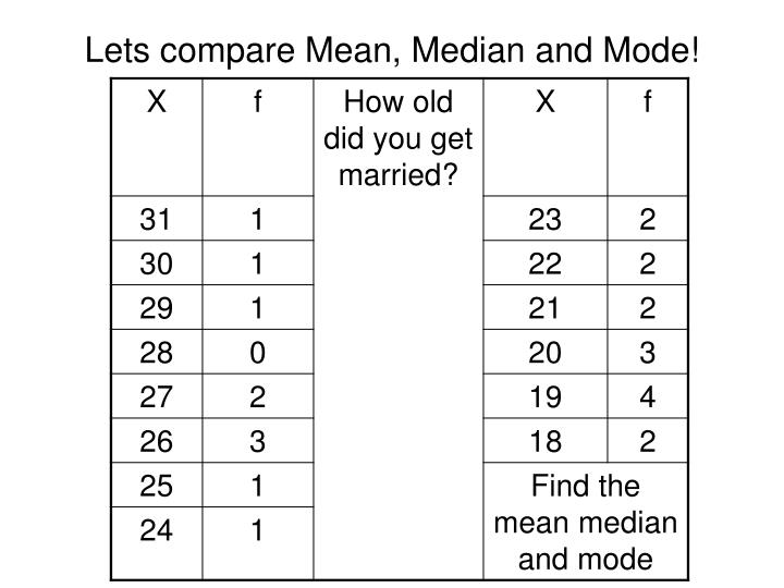 Lets compare Mean, Median and Mode!