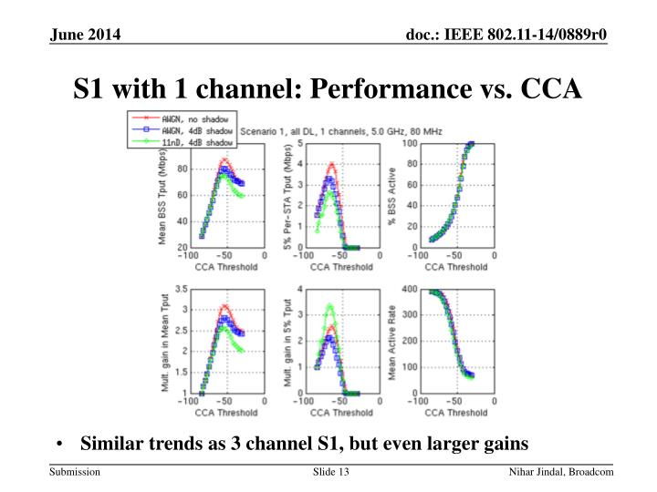 S1 with 1 channel: Performance vs. CCA