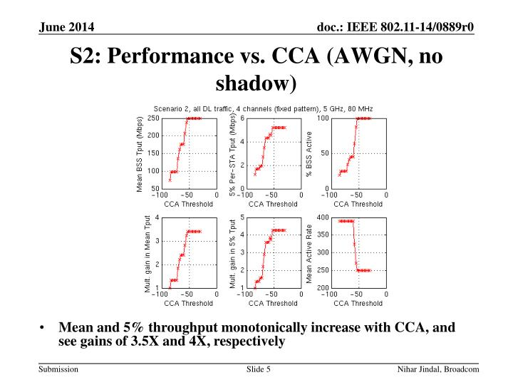 S2: Performance vs. CCA (AWGN, no
