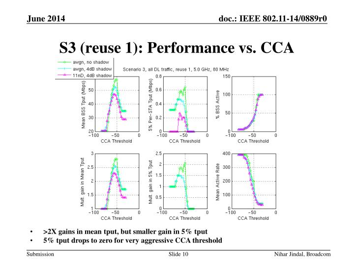 S3 (reuse 1): Performance vs.