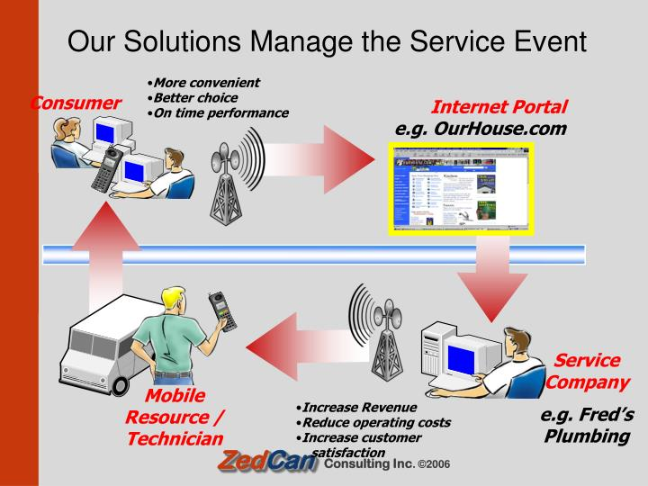 Our Solutions Manage the Service Event