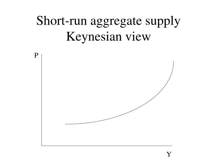 Short-run aggregate supply