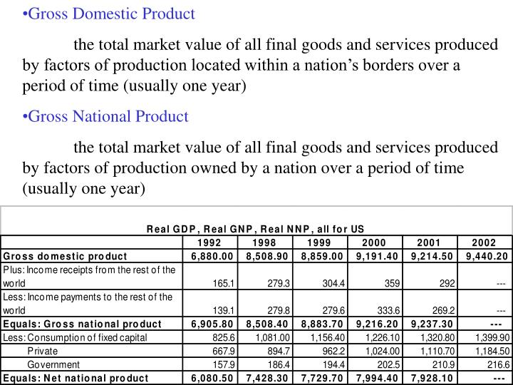 Gross Domestic Product