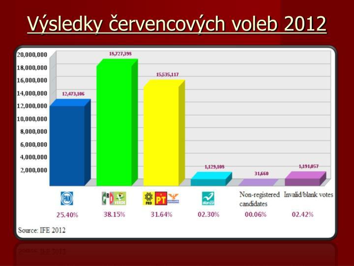 Výsledky červencových voleb 2012
