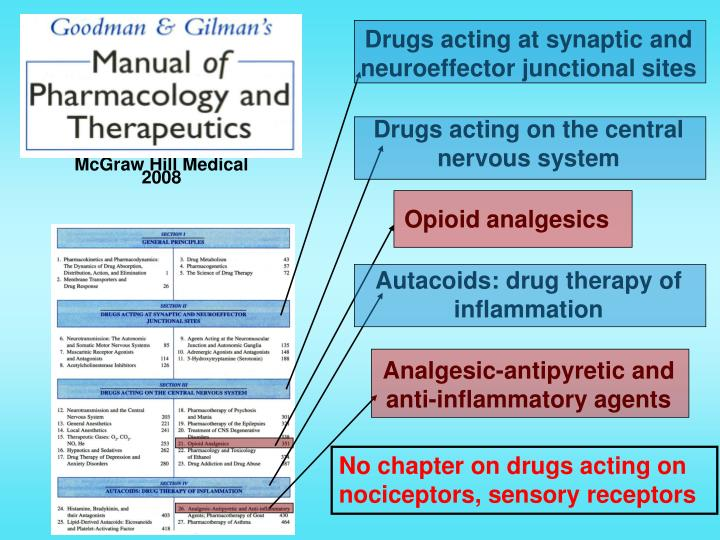 Drugs acting at synaptic and