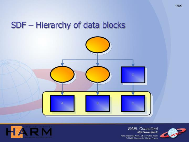 SDF – Hierarchy of data blocks