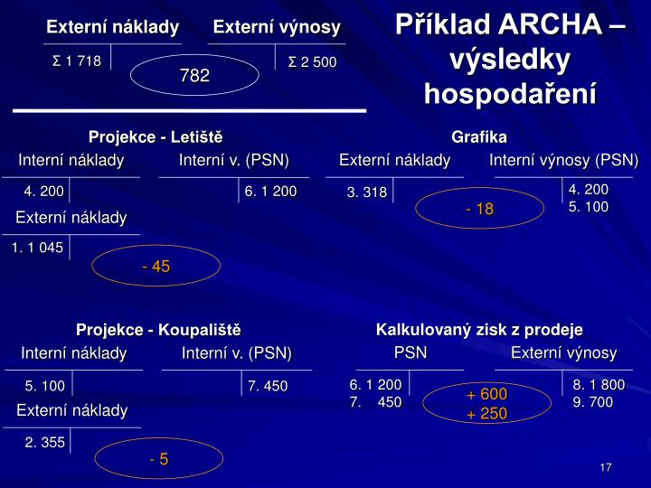 Příklad ARCHA – výsledky hospodaření