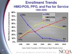 enrollment trends hmo pos ppo and fee for service 1988 2005
