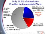 only 21 5 of americans enrolled in accountable plans