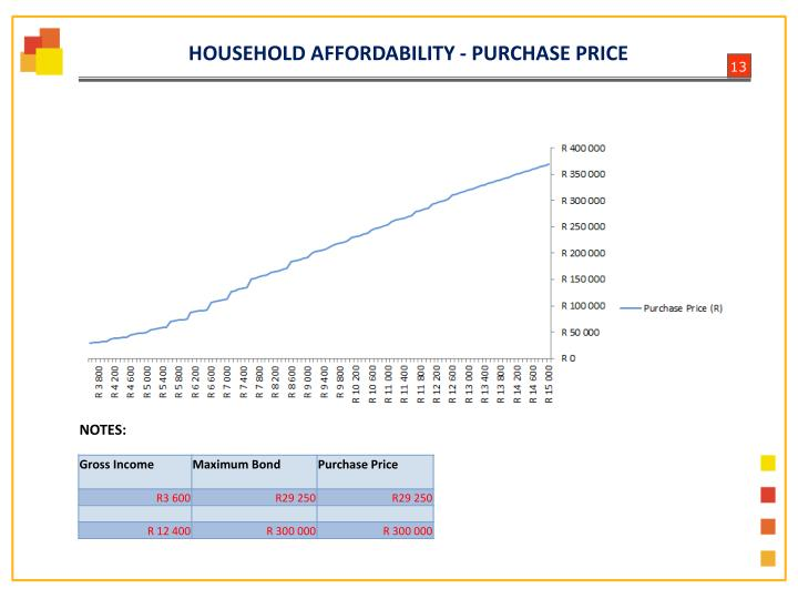 HOUSEHOLD AFFORDABILITY - PURCHASE PRICE