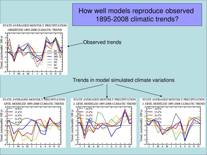 How well models reproduce observed