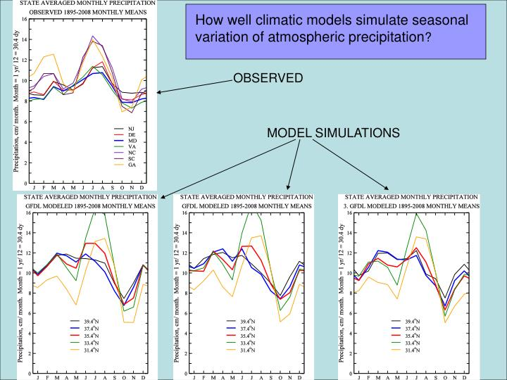 How well climatic models simulate seasonal variation of atmospheric precipitation