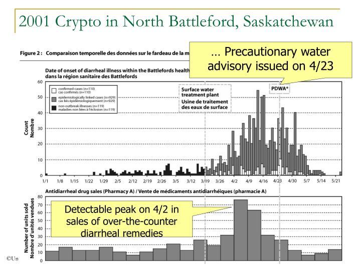 2001 Crypto in North Battleford, Saskatchewan