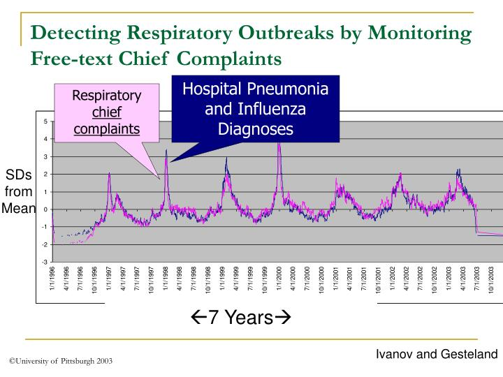 Detecting Respiratory Outbreaks by Monitoring Free-text Chief Complaints