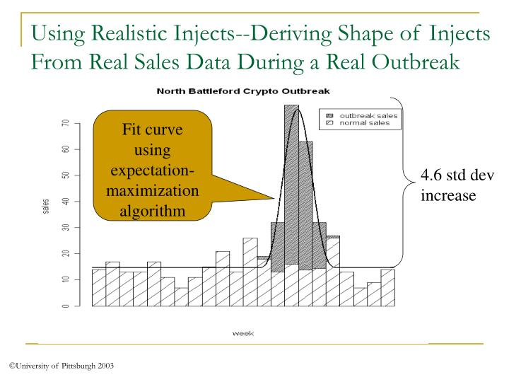 Using Realistic Injects--Deriving Shape of Injects From Real Sales Data During a Real Outbreak