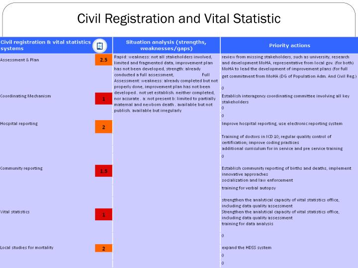 Civil Registration and Vital Statistic
