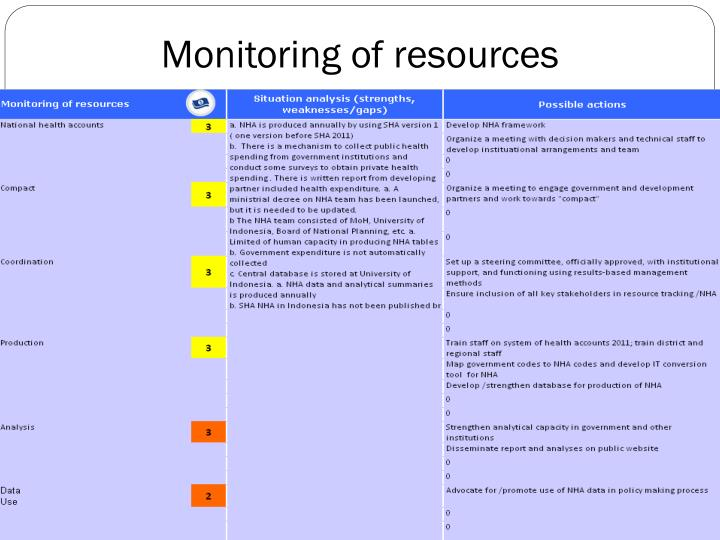 Monitoring of resources