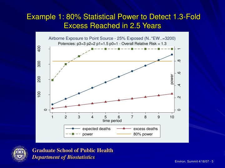 Example 1: 80% Statistical Power to Detect 1.3-Fold Excess Reached in 2.5 Years