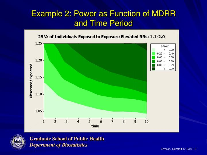 Example 2: Power as Function of MDRR