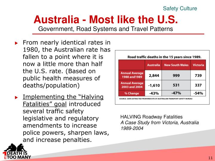 From nearly identical rates in 1980, the Australian rate has fallen to a point where it is now a little more than half the U.S. rate. (Based on public health measures of deaths/population)