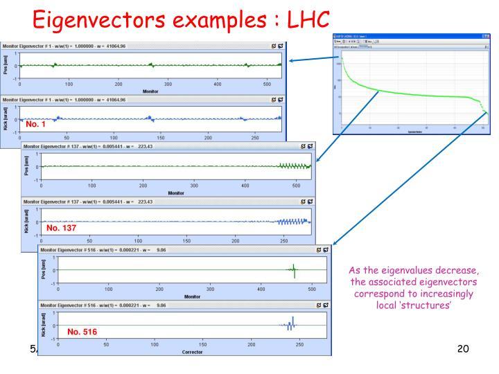 Eigenvectors examples : LHC