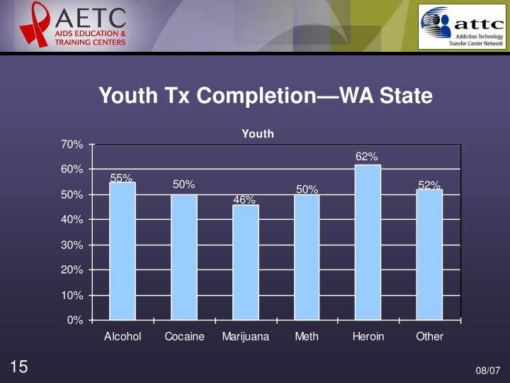 Youth Tx Completion—WA State