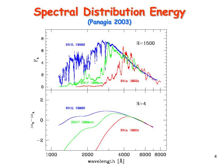 Spectral Distribution Energy