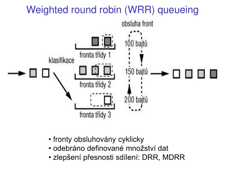 Weighted round robin (WRR) queueing