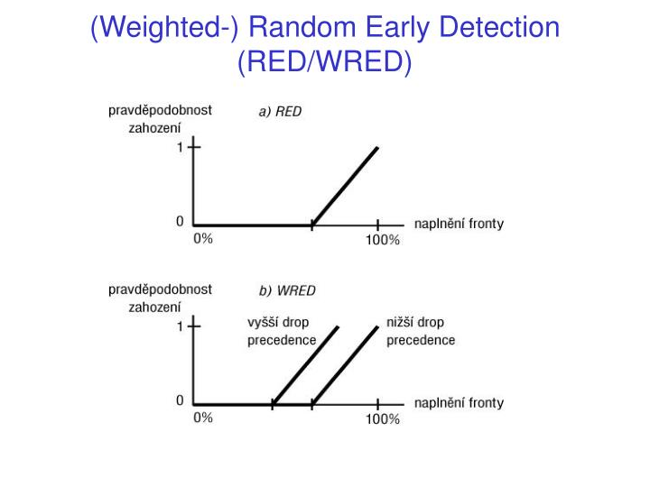 (Weighted-) Random Early Detection (RED/WRED)