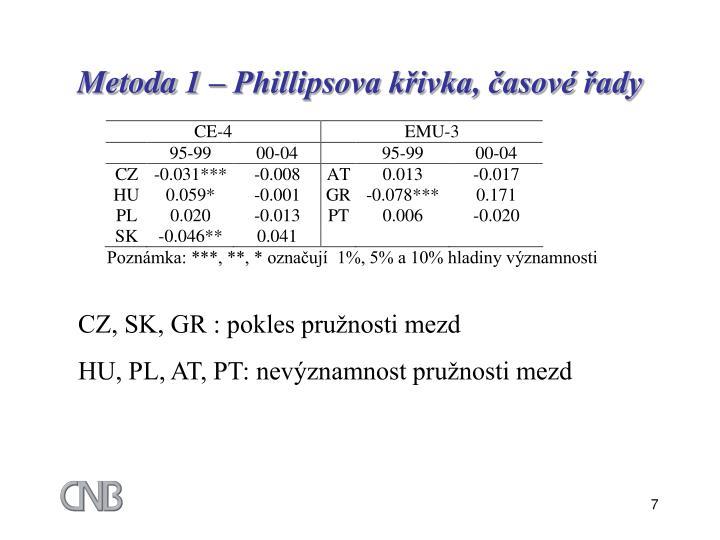 Metoda 1 – Phillipsova křivka, časové řady