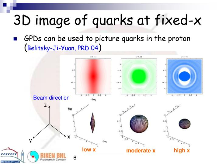 3D image of quarks at fixed-x