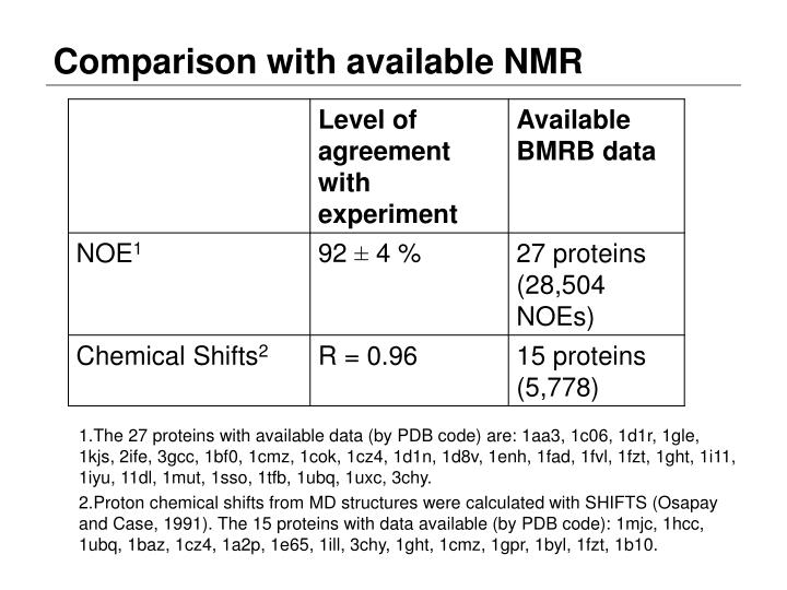 Comparison with available NMR