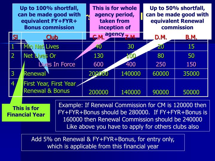 Up to 100% shortfall, can be made good with equivalent FY+FYR+ Bonus commission