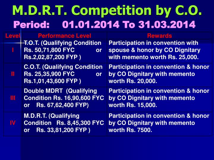 M.D.R.T. Competition by C.O.