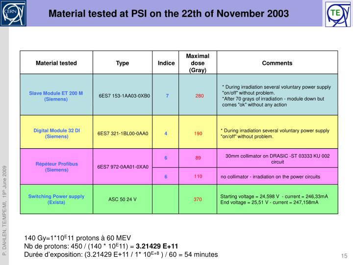 Material tested at PSI on the 22th of November 2003