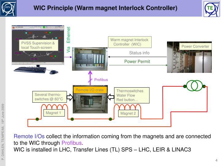 Warm magnet Interlock