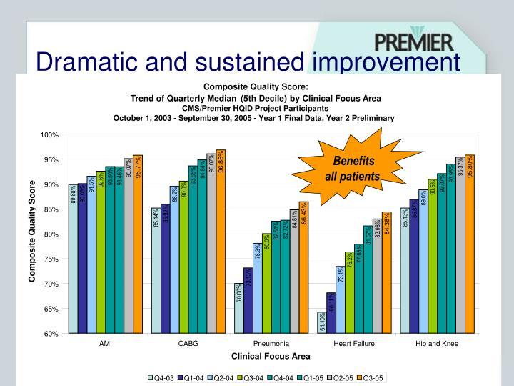 Composite Quality Score: