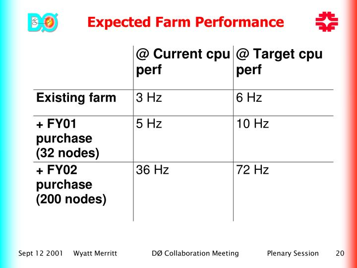 Expected Farm Performance