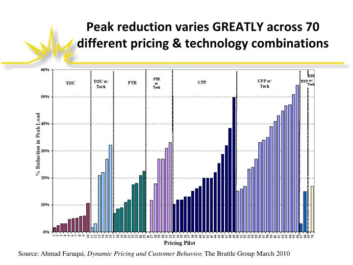 Peak reduction varies GREATLY across 70 different pricing & technology combinations