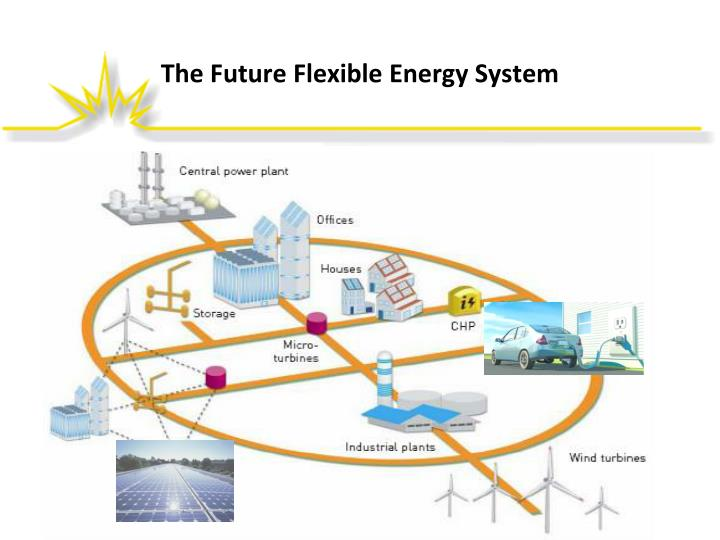 The Future Flexible Energy System