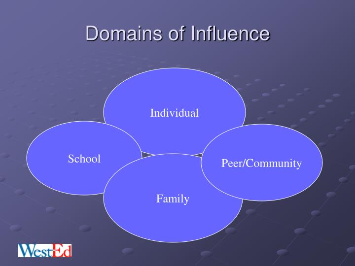 Domains of Influence