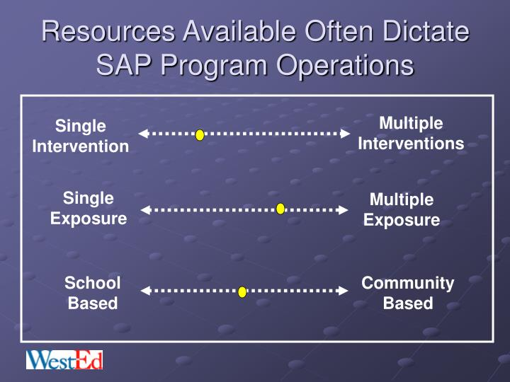 Resources Available Often Dictate SAP Program Operations