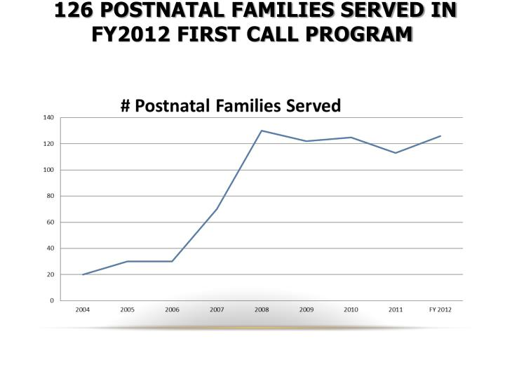 126 Postnatal families served in FY2012 first Call Program