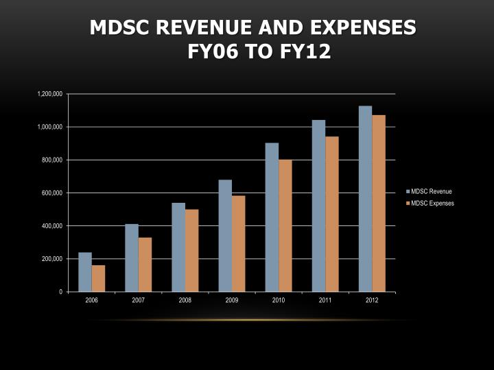MDSC Revenue and Expenses