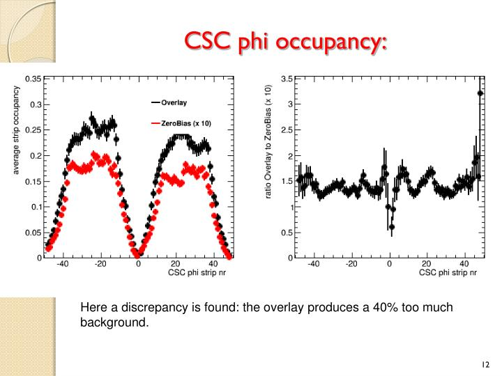 CSC phi occupancy: