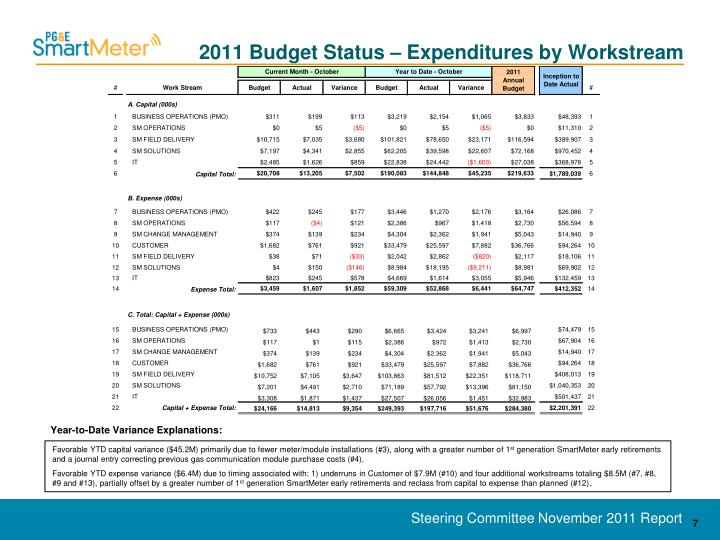 2011 Budget Status – Expenditures by Workstream