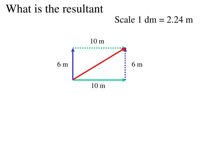 What is the resultant
