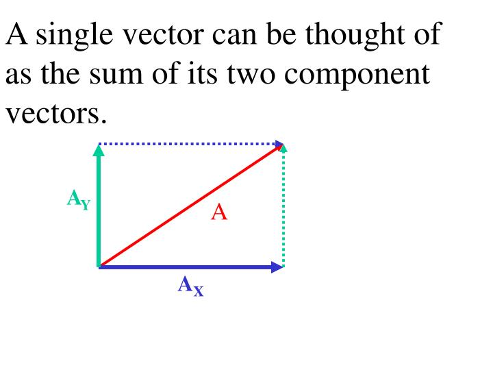 A single vector can be thought of as the sum of its two component vectors.