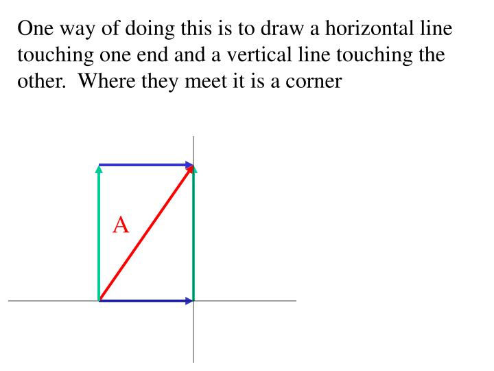 One way of doing this is to draw a horizontal line touching one end and a vertical line touching the other.  Where they meet it is a corner
